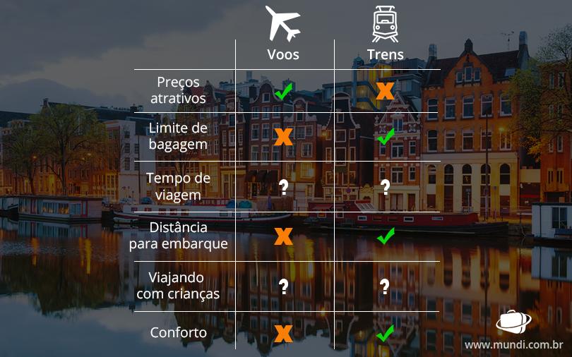 voos-trens-tabela